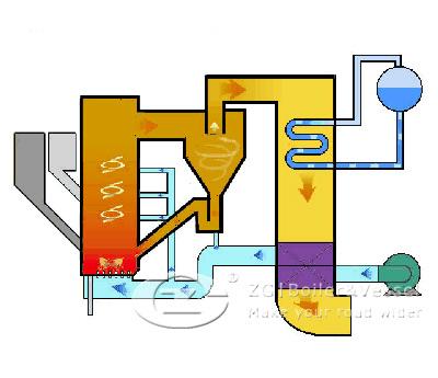 External CFB Boiler Structure